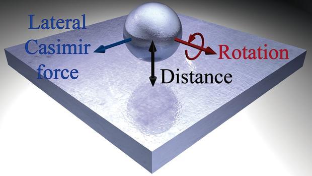 Si una bola muy pequeña gira sobre sí misma dentro de un vacío cuántico se moverá en una dirección concreta